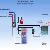 Solar Home Heating - Force Air