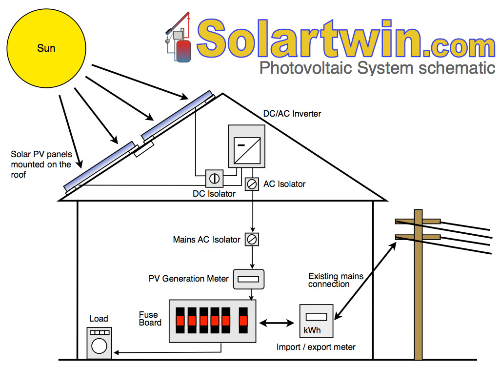 wiring diagram solar panel installation goulds jet pump pv great of electric power systems all the useful basic info rh solartwin com