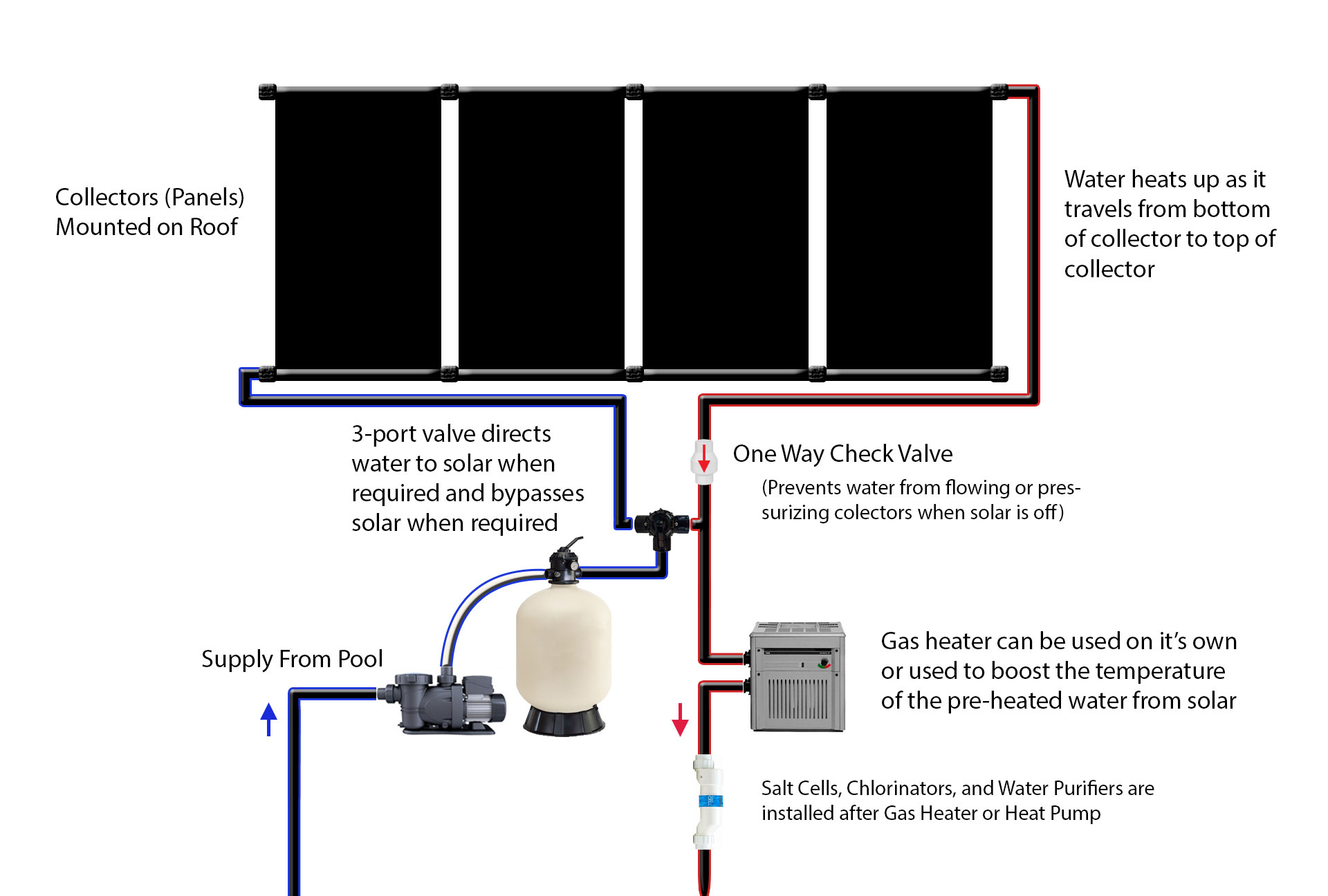 hight resolution of  solar pool heating schematic