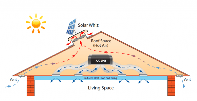 Solar Whiz with A/C roof ventilation