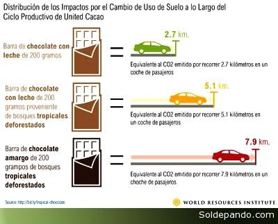 Cacao Cambio Uso de Suelos