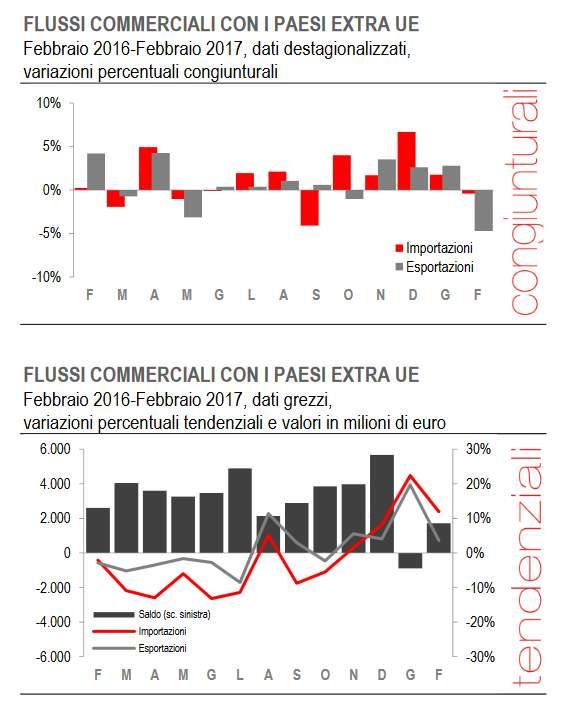 istat-variazioni-flussi-commerciali-extra-ue-tendenziali-congiunturali-febbraio2017