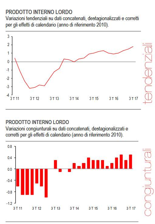 pil-italia-terzo-trimestre-2017-tendenziale-congiunturale
