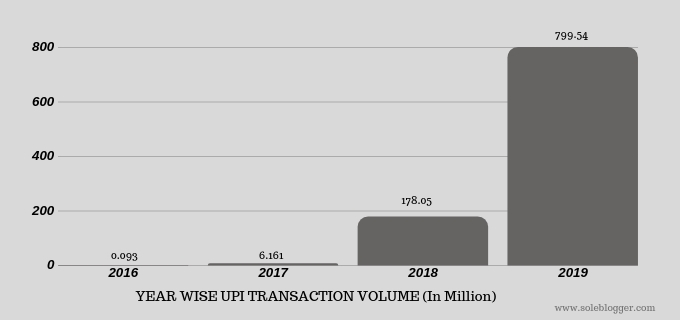 UPI Transaction Stat