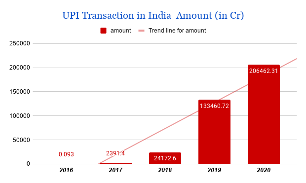 UPI Transaction year wise