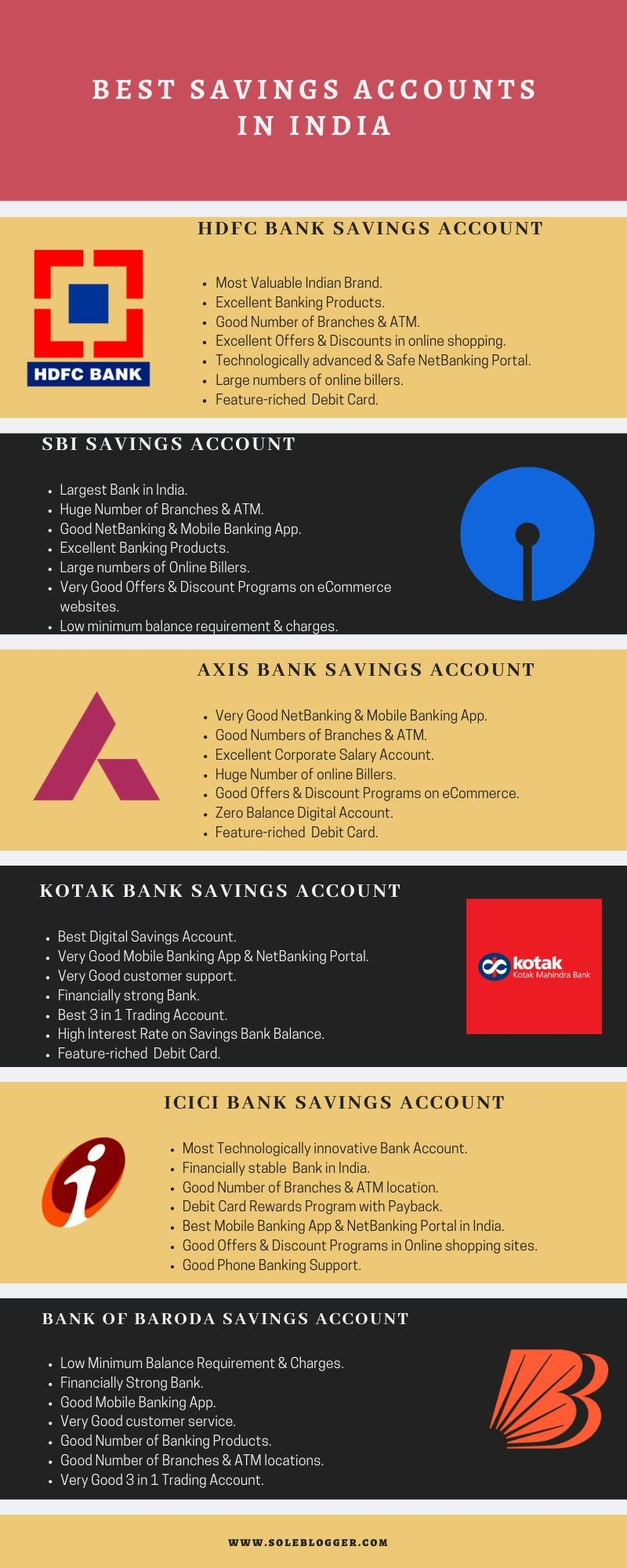 Best Savings Account India