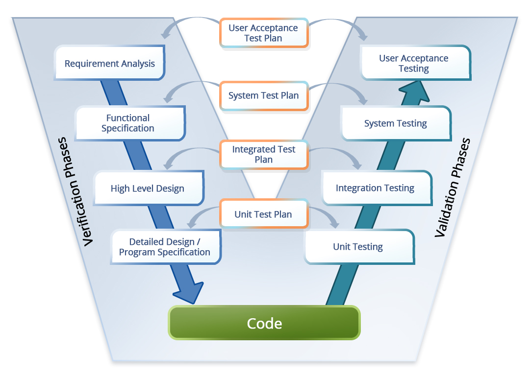 model in software testing v diagram porsche 944 turbo wiring systems engineering development life