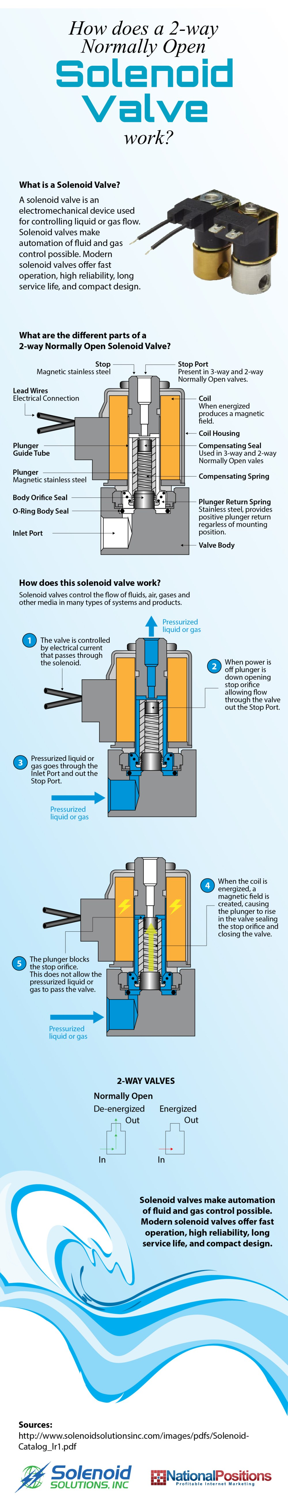 medium resolution of how normally open solenoid valves work
