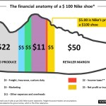 What Does It Cost To Make A Running Shoe Solereview