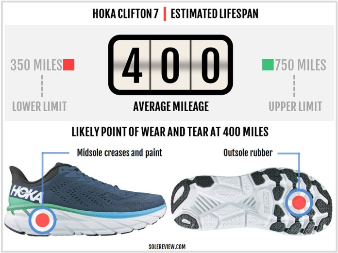 Hoka Clifton 7 Review Solereview
