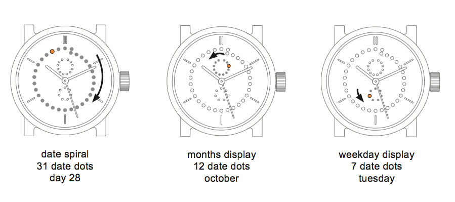 Unique watch displays calendar in non numeric spiral form
