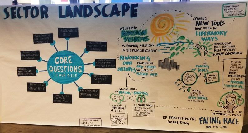 Sector Landscape