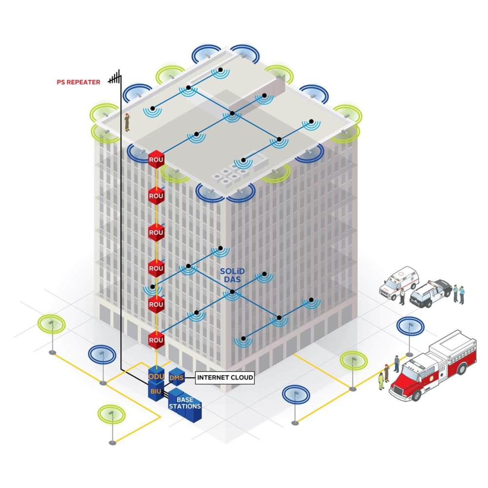 medium resolution of solid connected public safety diagram