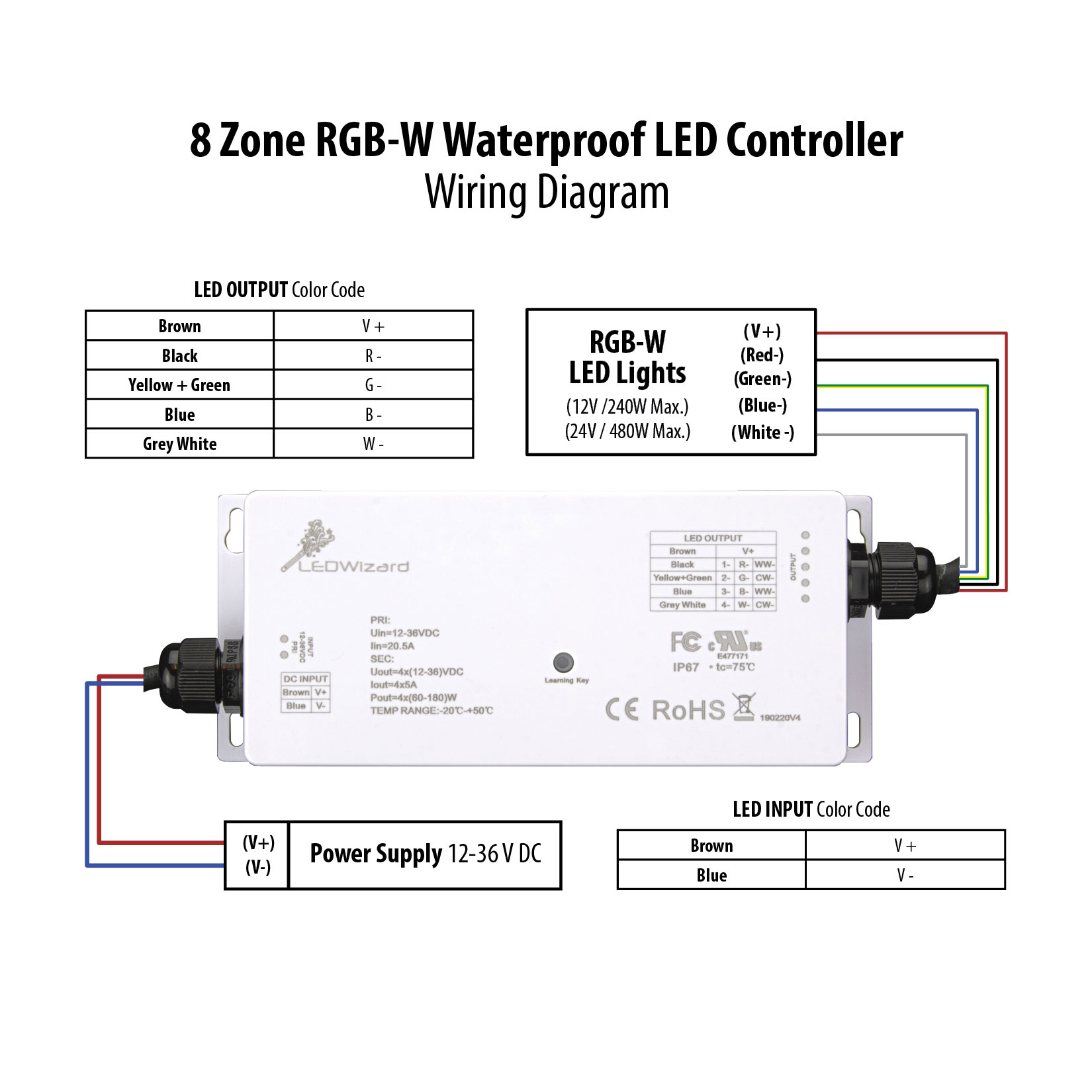 Waterproof 8 Zone Rgbw Led Controller