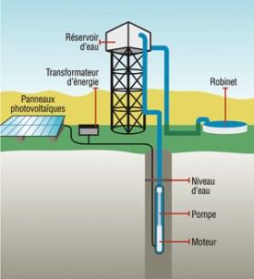 schema pompes-solaires-Myanmar