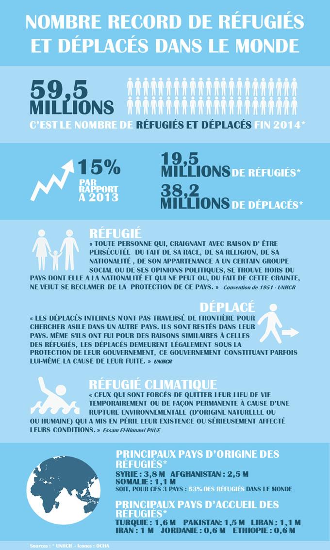 Infographie réfugiés