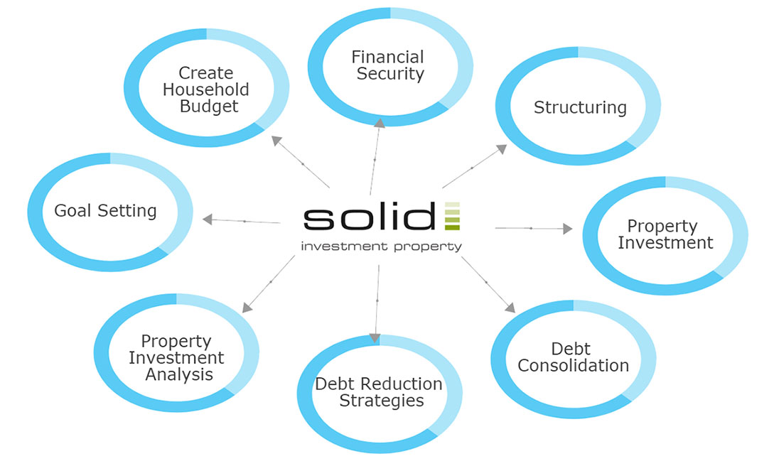 Solid Investment Property Services