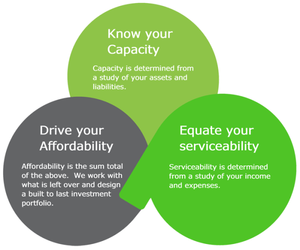 Capacity, Affordability and Serviceabilityinfographic
