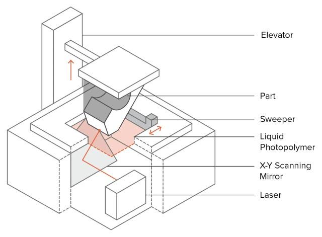 5-sla-schematic