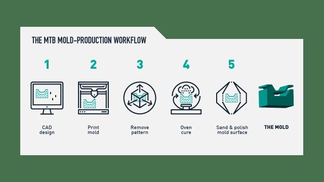MTB_Workflow_Background