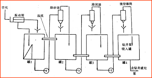What Is the Functions of Solids Control Equipment Applied