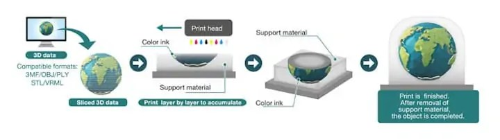 Mimaki's full color 3D printing process