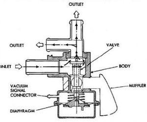 5 Way Valve Diagram. Parts. Wiring Diagram Images