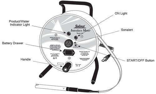 Solinst Interface Meter Operating Principles
