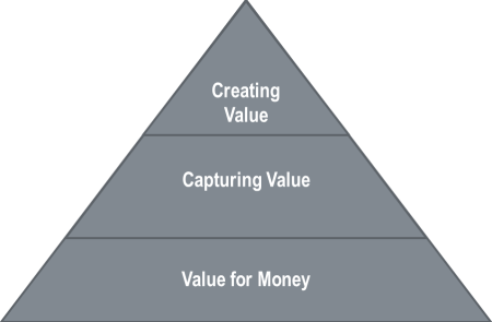 The Value Pyramid - Solitaire Consulting
