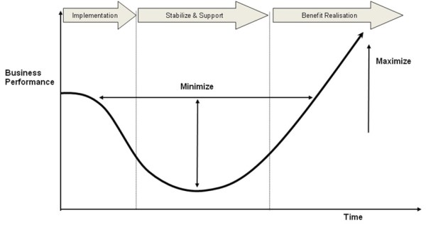 J-curve of change