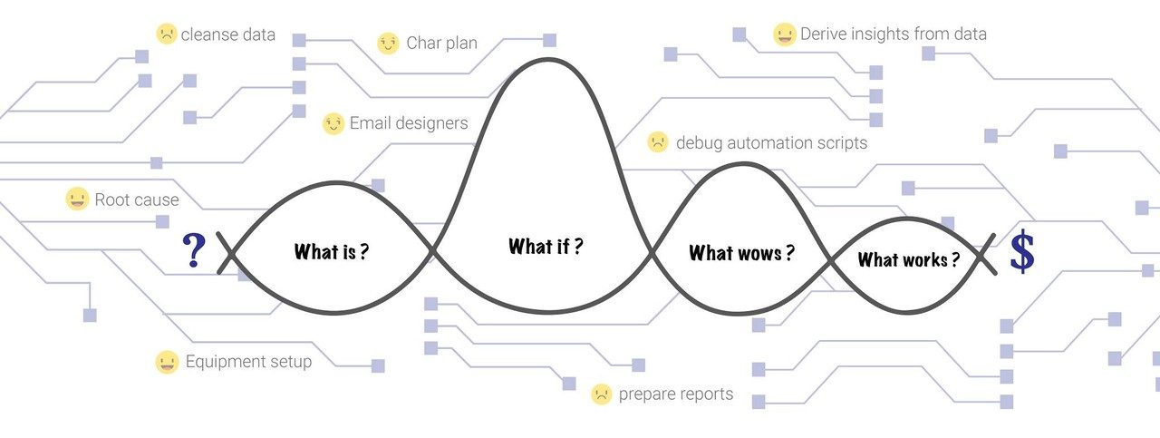 Applying Design Thinking in Post Silicon Validation