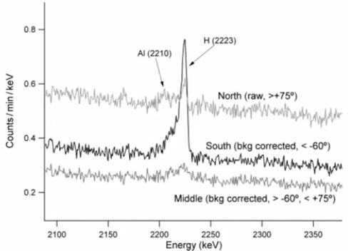 pico de espectro rayos gama de hidrogeno polo sur