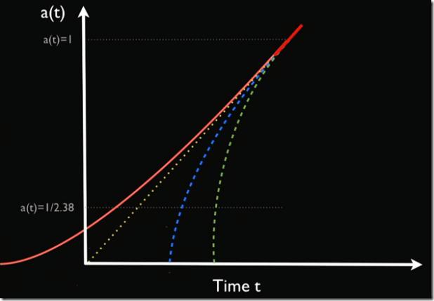 tasa de expansion del universo - tiempo