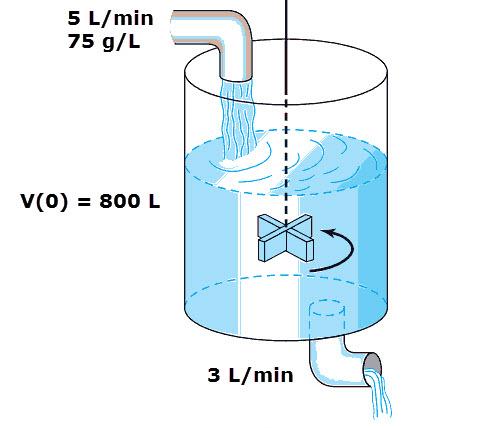 Problema de Disolución aplicando Ecuaciones Diferenciales con Variación de Parametros