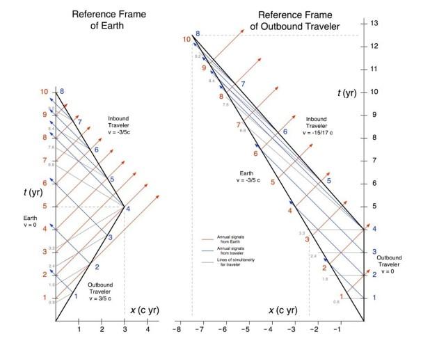 paradoja-gemelos-tiempo-diagrama