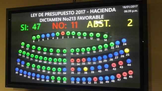 Con 47 votos a favor fue aprobado el Presupuesto General de la Nación