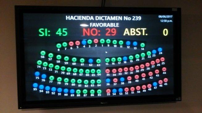 Asamblea aprueba redistribuir $74 millones para Seguridad Ciudadana