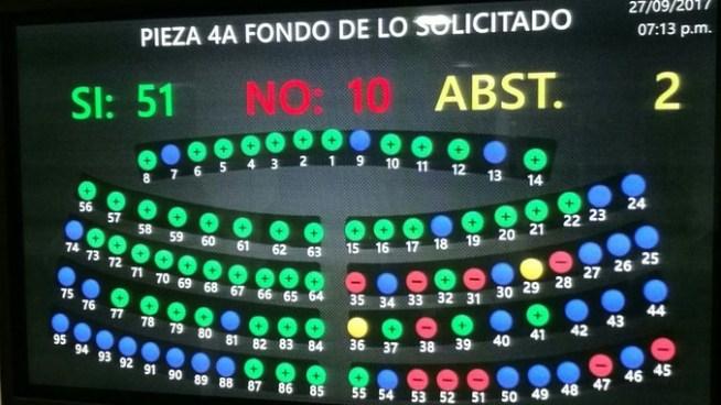 Con 51 votos a favor diputados aprueban el presupuesto 2018 para la Asamblea por más de $58 millones