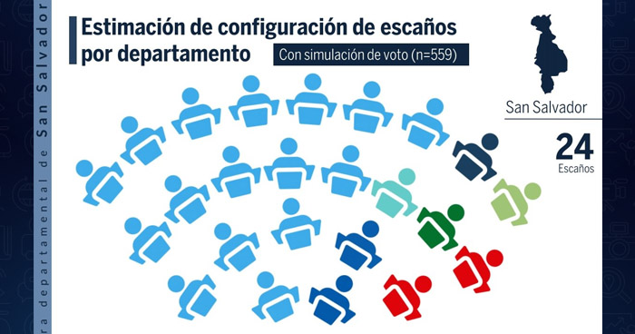 Mayoría de la población asegura intención de voto definitivo por Nuevas Ideas