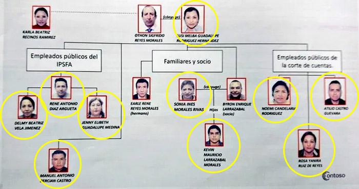 Hermano de cabecilla de la MS y empleados de la Corte de Cuentas, entre detenidos por caso de Sigfrido Reyes