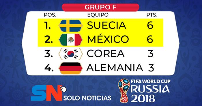 Alemania eliminada, Corea clasifica a México que fue goleado por Suecia (0-3)