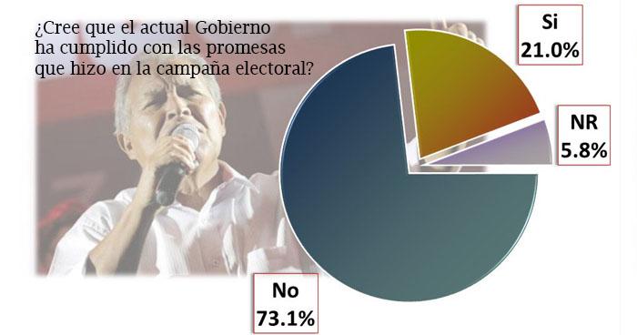 73.1% de la población considera que el gobierno del FMLN no ha cumplido con las promesas de campaña