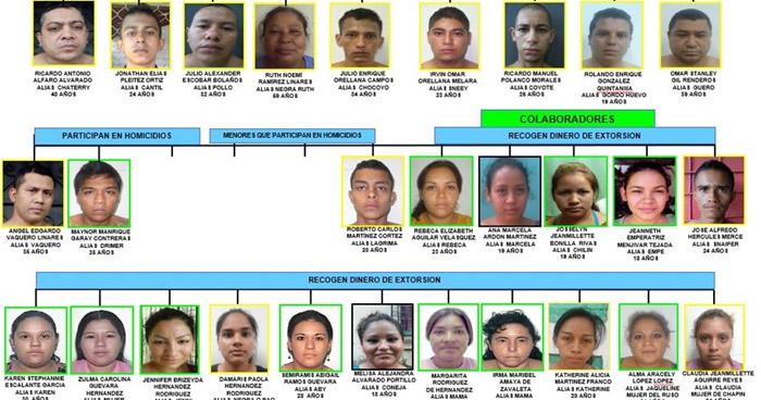 Condenan a miembros de la pandilla 18 por asesinato de un agente de la PNC en Santa Ana