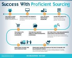 proficient_sourcing_infographics_060916