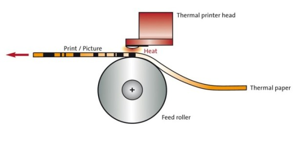 graphical-representation-of-direct-thermal-printing