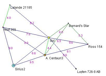 Stars within 10 light-years
