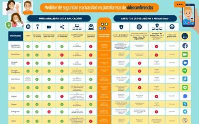 Videoconferencias seguras, herramientas más utilizadas en el mundo