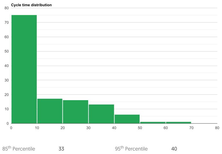 cycle time distribution chart