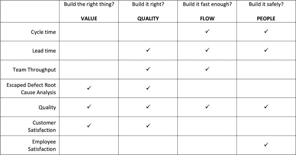 agile metrics and delivery principles