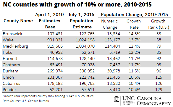 10-NC-counties-with-growth-of-10-or-more